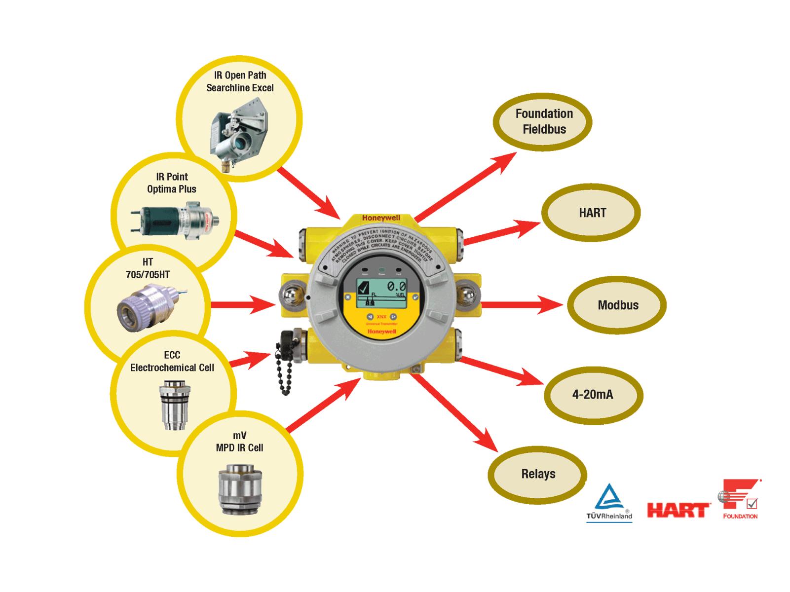 Honeywell Analytics XNX Universal Transmitter